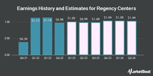 Earnings History and Estimates for Regency Centers (NASDAQ:REG)