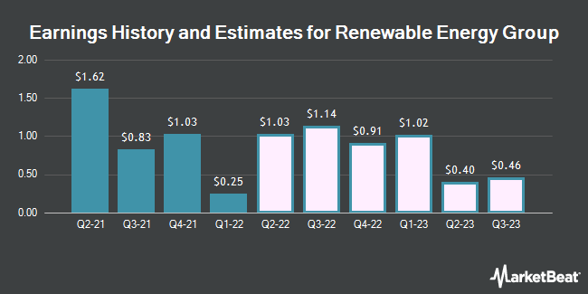 Earnings History and Estimates for Renewable Energy Group (NASDAQ:REGI)