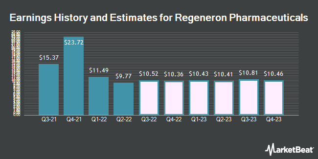 Earnings History and Estimates for Regeneron Pharmaceuticals (NASDAQ:REGN)