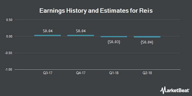 Earnings by Quarter for Reis (NASDAQ:REIS)