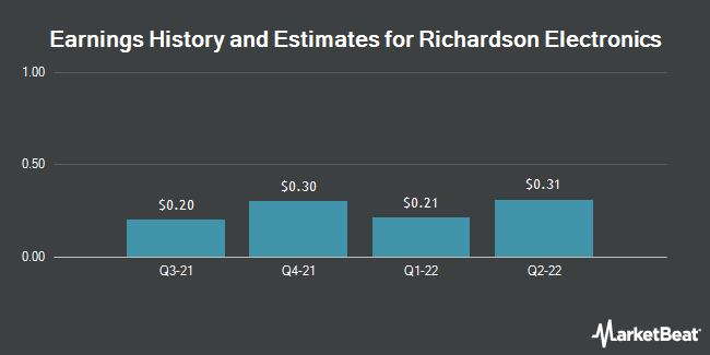 Earnings by Quarter for Richardson Electronics (NASDAQ:RELL)
