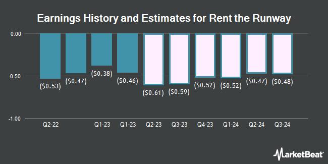 Earnings by Quarter for Rentrak (NASDAQ:RENT)