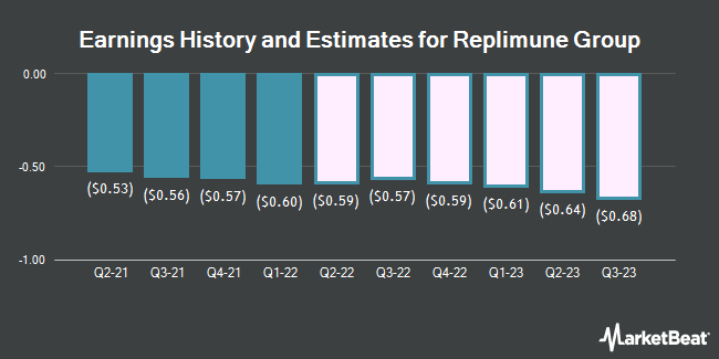 Earnings History and Estimates for Replimune Group (NASDAQ:REPL)