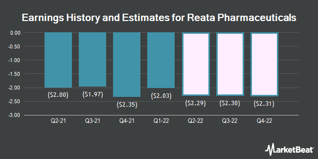 Earnings History and Estimates for Reata Pharmaceuticals (NASDAQ:RETA)