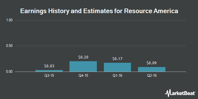 Earnings by Quarter for Resource America (NASDAQ:REXI)