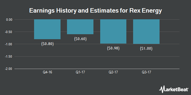 Earnings by Quarter for Rex Energy Corporation (NASDAQ:REXX)