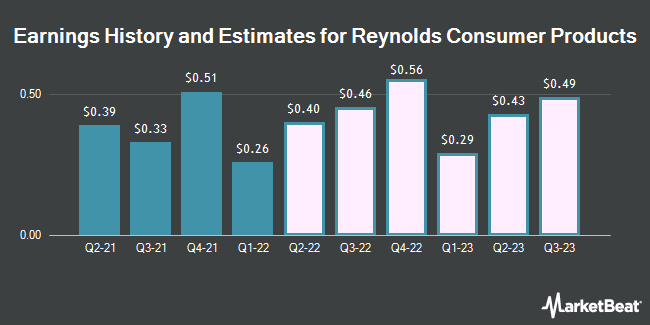 Earnings History and Estimates for Reynolds Consumer Products (NASDAQ:REYN)