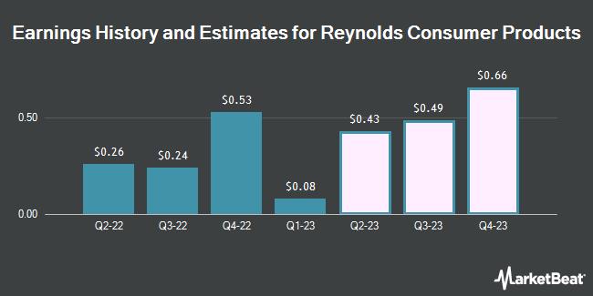 Earnings History and Estimates for Black Diamond Therapeutics (NASDAQ:REYN)