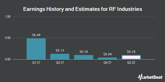 Earnings by Quarter for RF Industries (NASDAQ:RFIL)
