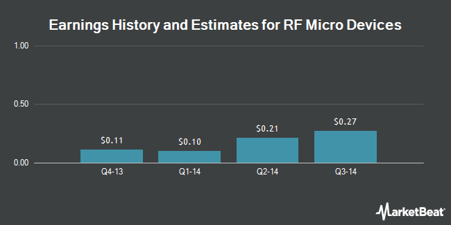 Earnings by Quarter for RF Micro Devices (NASDAQ:RFMD)