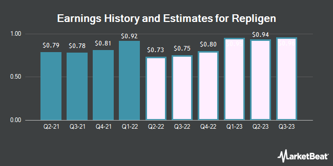 Earnings History and Estimates for Repligen (NASDAQ:RGEN)