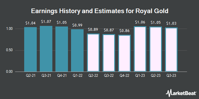 Earnings by Quarter for Royal Gold (NASDAQ:RGLD)