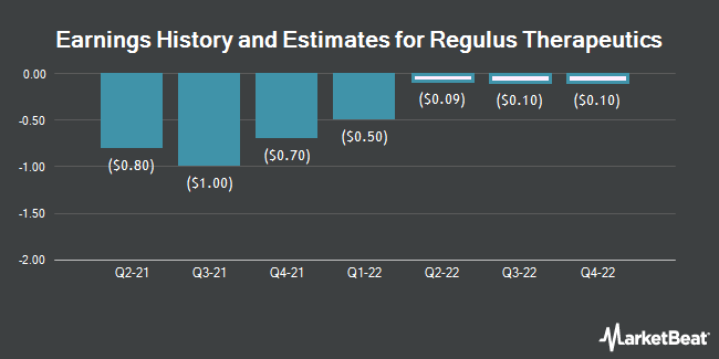 Earnings by Quarter for Regulus Therapeutics (NASDAQ:RGLS)