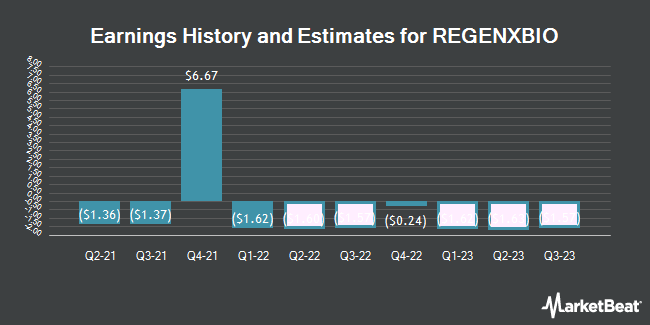 Earnings History and Estimates for Regenxbio (NASDAQ:RGNX)