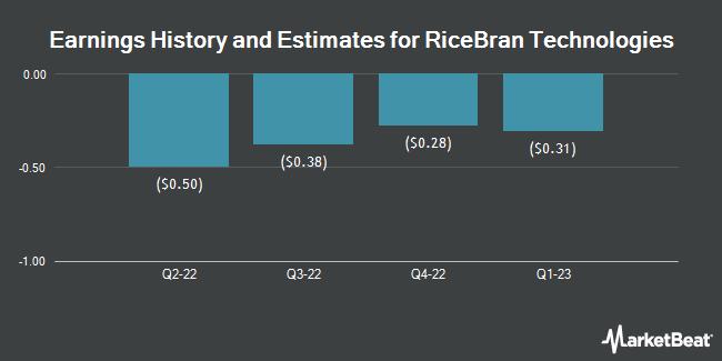 Earnings by Quarter for RiceBran Technologies (NASDAQ:RIBT)