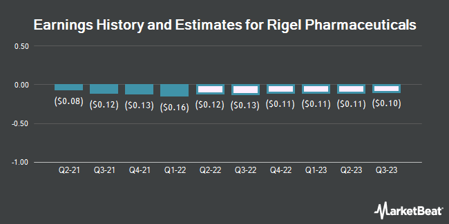 Earnings History and Estimates for Rigel Pharmaceuticals (NASDAQ:RIGL)