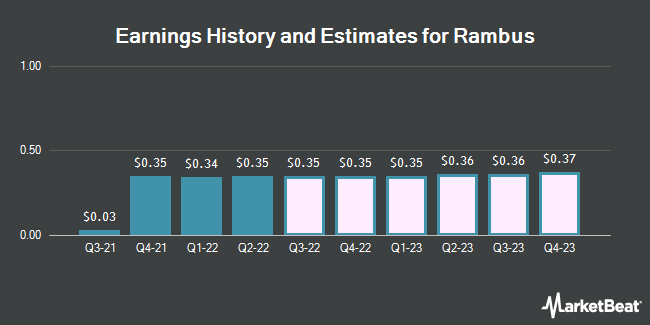 Earnings History and Estimates for Rambus (NASDAQ:RMBS)