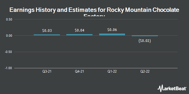 Earnings by Quarter for Rocky Mountain Chocolate Factory (NASDAQ:RMCF)