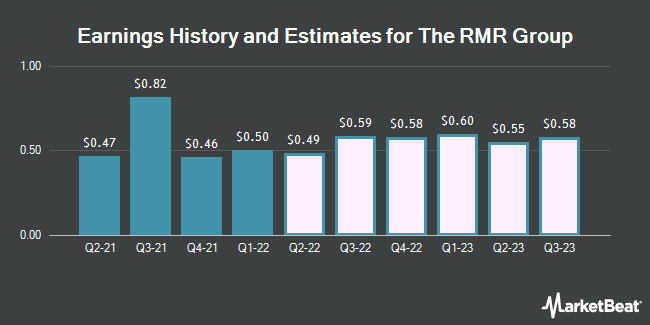 Earnings History and Estimates for RMR Group (NASDAQ:RMR)