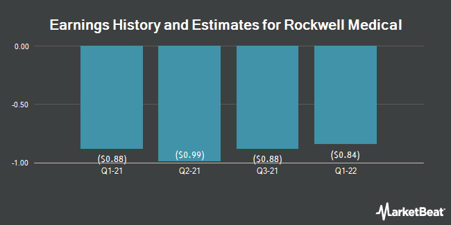 Earnings History and Estimates for Rockwell Medical (NASDAQ:RMTI)