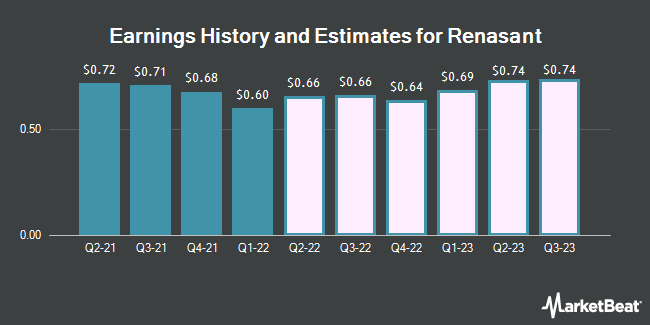 Earnings by Quarter for Renasant Corporation (NASDAQ:RNST)