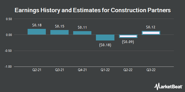 Earnings History and Estimates for Construction Partners (NASDAQ:ROAD)