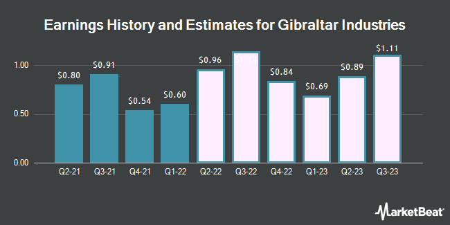 Earnings History and Estimates for Gibraltar Industries (NASDAQ:ROCK)