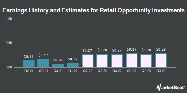 Earnings History and Estimates for Retail Opportunity Investments (NASDAQ:ROIC)