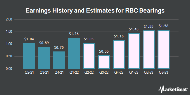 Earnings by Quarter for RBC Bearings Incorporated (NASDAQ:ROLL)