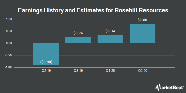 Earnings History and Estimates for Rosehill Resources (NASDAQ:ROSE)