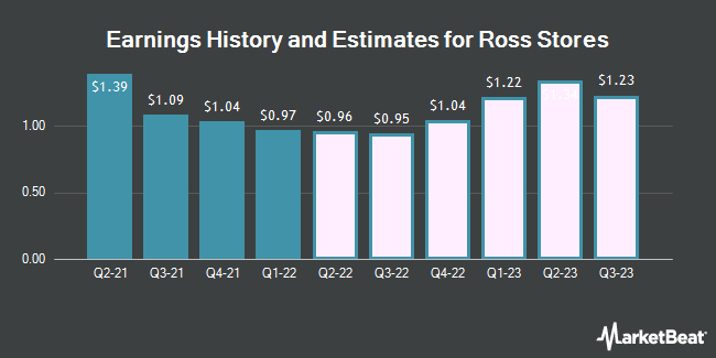Earnings History and Estimates for Ross Stores (NASDAQ:ROST)
