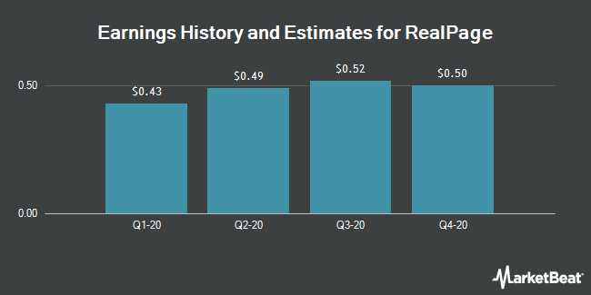 Earnings History and Estimates for RealPage (NASDAQ:RP)