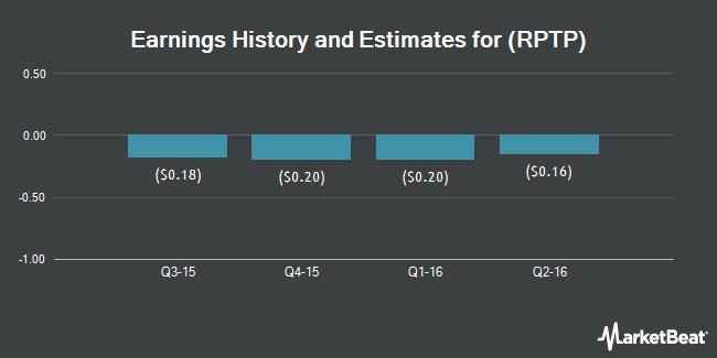 Earnings by Quarter for Raptor Pharmaceutical Corp (NASDAQ:RPTP)