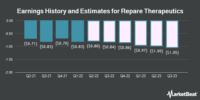 Earnings History and Estimates for Repare Therapeutics (NASDAQ:RPTX)
