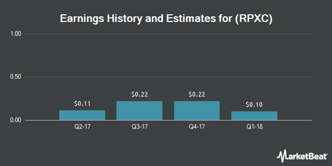 Earnings by Quarter for RPX Corp (NASDAQ:RPXC)