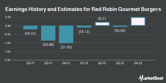 Earnings History and Estimates for Red Robin Gourmet Burgers (NASDAQ:RRGB)