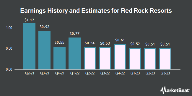 Earnings History and Estimates for Red Rock Resorts (NASDAQ:RRR)