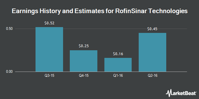 Earnings by Quarter for Rofin-Sinar Technologies (NASDAQ:RSTI)