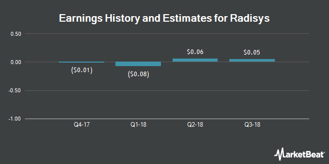 Earnings by Quarter for RadiSys Corporation (NASDAQ:RSYS)