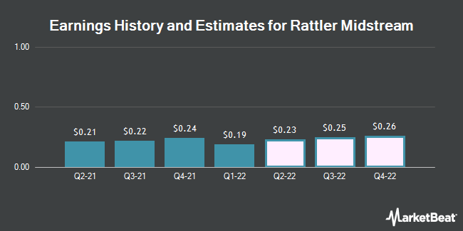 Earnings History and Estimates for Rattler Midstream (NASDAQ:RTLR)