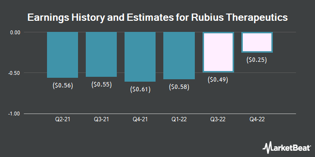 Earnings History and Estimates for Rubius Therapeutics (NASDAQ:RUBY)