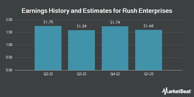 Earnings by Quarter for Rush Enterprises (NASDAQ:RUSHA)