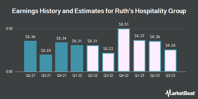 Earnings History and Estimates for Ruth`s Hospitality Group (NASDAQ:RUTH)