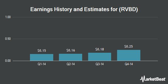 Earnings by Quarter for Riverbed Technology (NASDAQ:RVBD)