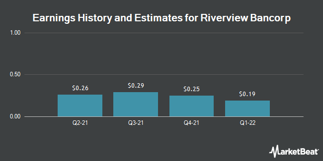 Earnings by Quarter for Riverview Bancorp (NASDAQ:RVSB)