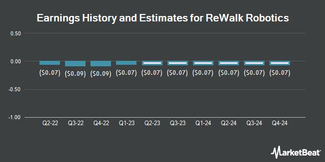 Earnings by Quarter for Rewalk Robotics Ltd (NASDAQ:RWLK)
