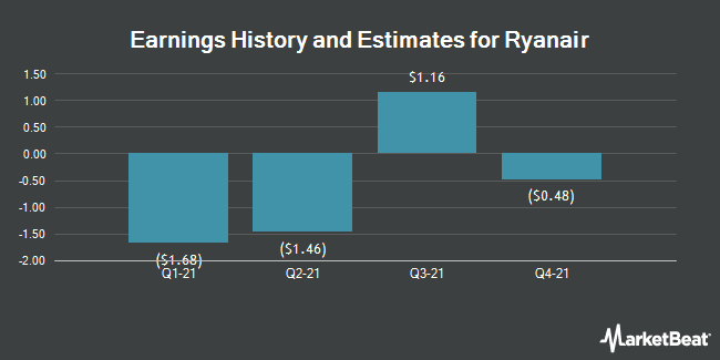 Earnings by Quarter for Ryanair Holdings PLC (NASDAQ:RYAAY)