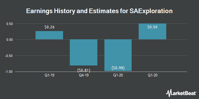 Earnings by Quarter for SAExploration Holdings (NASDAQ:SAEX)