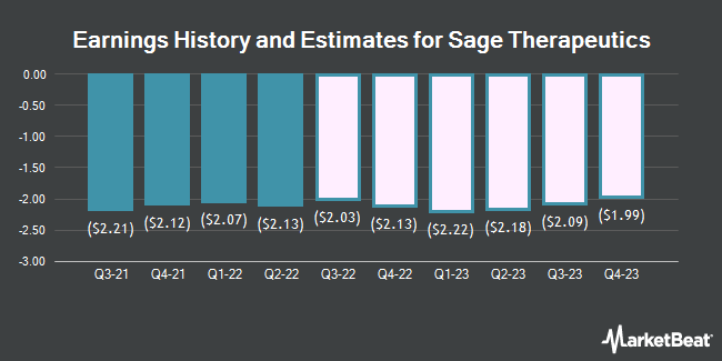 Earnings History and Estimates for SAGE Therapeutics (NASDAQ:SAGE)