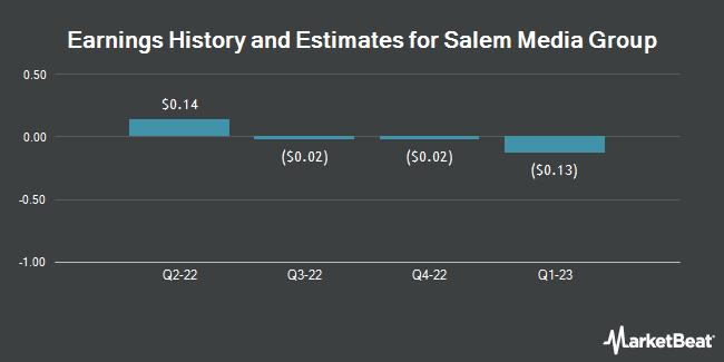 Earnings by Quarter for Salem Media Group (NASDAQ:SALM)